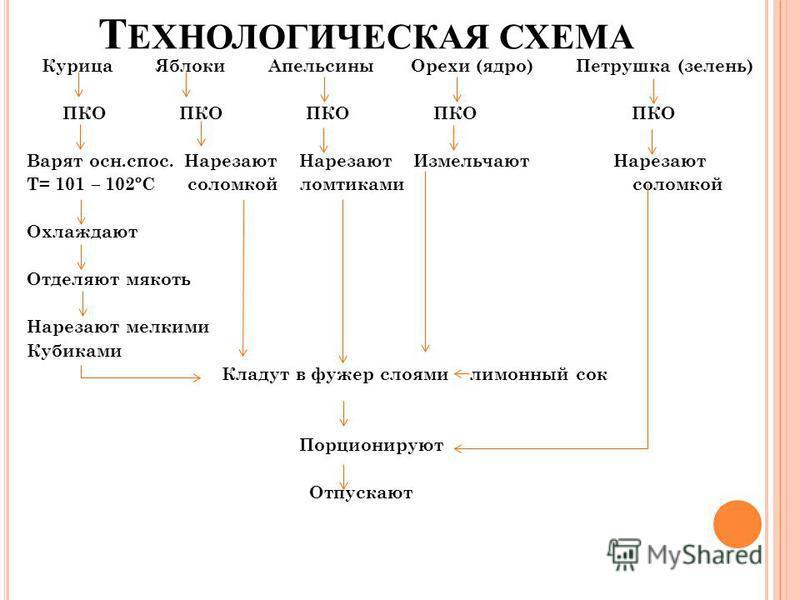 Т ЕХНОЛОГИЧЕСКАЯ СХЕМА Курица