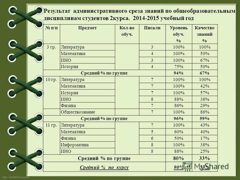 http://linda6035.ucoz.ru/ Результат административного среза знаний по общеобразовательным дисциплинам студентов 2 курса. 2014-2015 учебный год п/п Предмет Кол-во обруч. Писали Уровень обруч. % Качество знаний % 3 гр.Литература 3100% Математика 4100%5