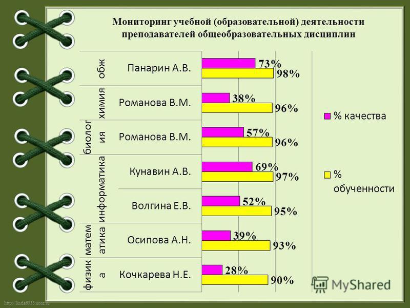 http://linda6035.ucoz.ru/ Мониторинг учебной (образовательной) деятельности преподавателей общеобразовательных дисциплин