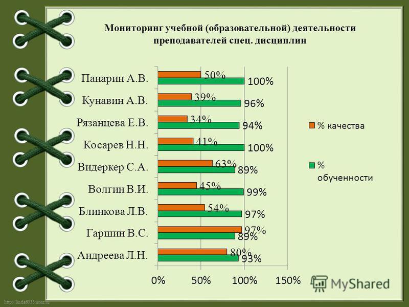 http://linda6035.ucoz.ru/ Мониторинг учебной (образовательной) деятельности преподавателей спец. дисциплин