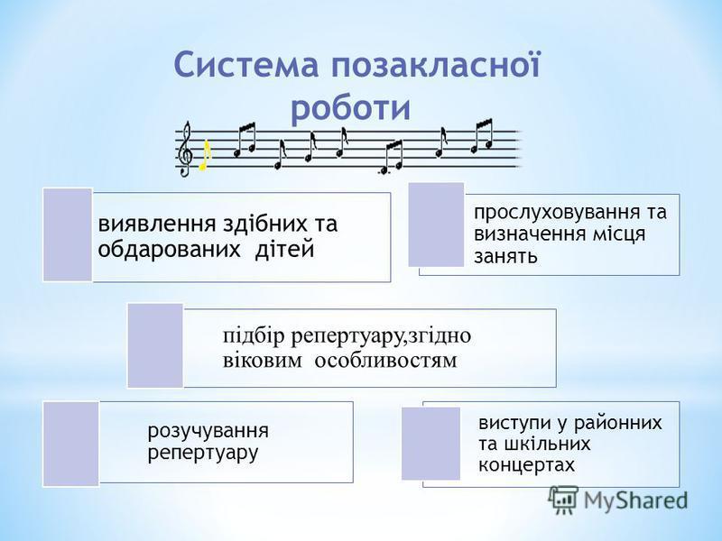 виявлення здібних та обдарованих дітей прослуховування та визначення місця занять підбір репертуару,згідно віковим особливостям розучування репертуару виступи у районных та шкільних концертах