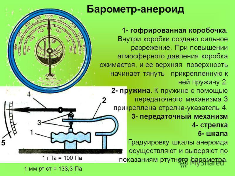 Барометр-анероид 2 5 1- гофрированная коробочка. Внутри коробки создано сильное разрежение. При повышении атмосферного давления коробка сжимается, и ее верхняя поверхность начинает тянуть прикрепленную к ней пружину 2. 2- пружина. К пружине с помощью