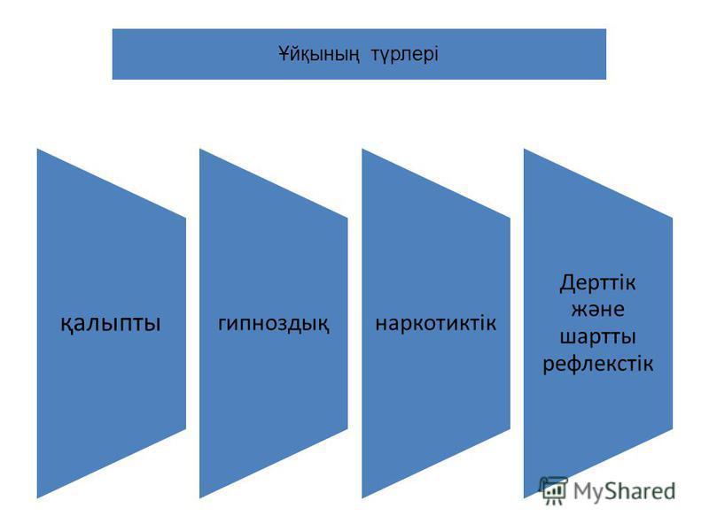 Ұйқының түрлері қалыпты гипноздықнаркотиктік Дерттік және шартты рефлекстік