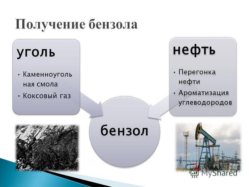 бензол уголь Каменноугольн ая смола Коксовый газ нефть Перегонка нефти Ароматизация углеводородов