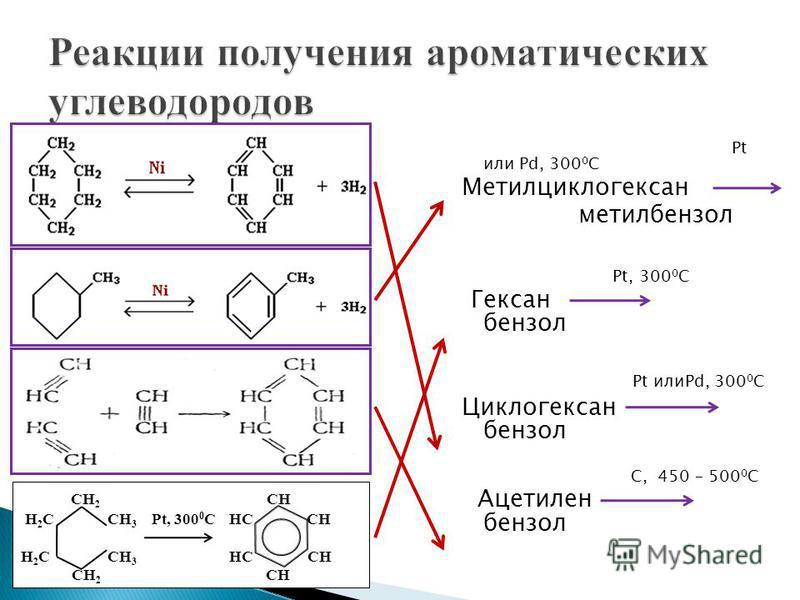 Pt или Pd, 300 0 С Метилциклогексан метилбензол Pt, 300 0 С Гексан бензол Pt илиPd, 300 0 С Циклогексан бензол С, 450 – 500 0 С Ацетилен бензол СН 2 СН Н 2 С СН 3 Pt, 300 0 C НС СН Н 2 С СН 3 НС СН СН 2 СН