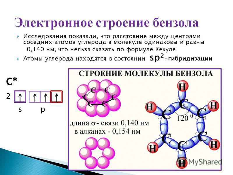 Исследования показали, что расстояние между центрами соседних атомов углерода в молекуле одинаковы и равны 0,140 нм, что нельзя сказать по формуле Кекуле Атомы углерода находятся в состоянии sp 2 -гибридизации С* 2 s p