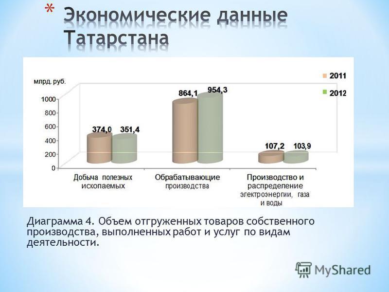 Диаграмма 4. Объем отгруженных товаров собственного производства, выполненных работ и услуг по видам деятельности.
