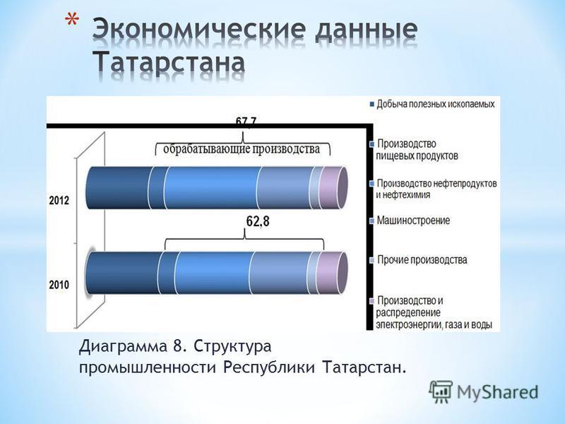 Диаграмма 8. Структура промышленности Республики Татарстан.