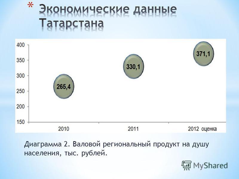 Диаграмма 2. Валовой региональный продукт на душу населения, тыс. рублей.