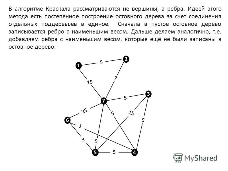 1 2 7 3 6 5 4 5 15 7 5 5 5 5 5 3 1 25 1515 В алгоритме Краскала рассматриваются не вершины, а ребра. Идеей этого метода есть постепенное построение остовного дерева за счет соединения отдельных поддеревьев в единое. Сначала в пустое остовное дерево з