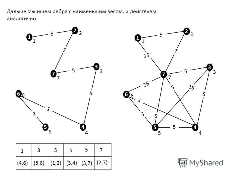 Дальше мы ищем ребра с наименьшим весом, и действуем аналогично. 1 2 7 3 6 5 4 5 15 7 5 5 5 5 5 3 1 25 1515 1 2 3 45 6 7 1 2 7 3 6 5 4 1 2 3 4 5 6 7 1 (4,6) 3 (5,6) 5 5 5 7 1 3 5 (1,2) 5 (3,4) 5 (3,7) 7 (2,7)