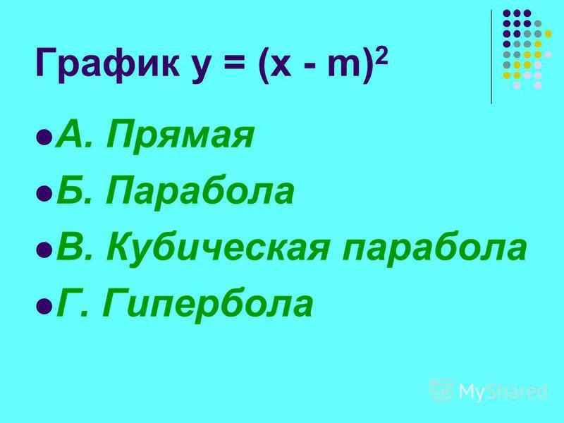 График y = (x - m) 2 А. Прямая Б. Парабола В. Кубическая парабола Г. Гипербола
