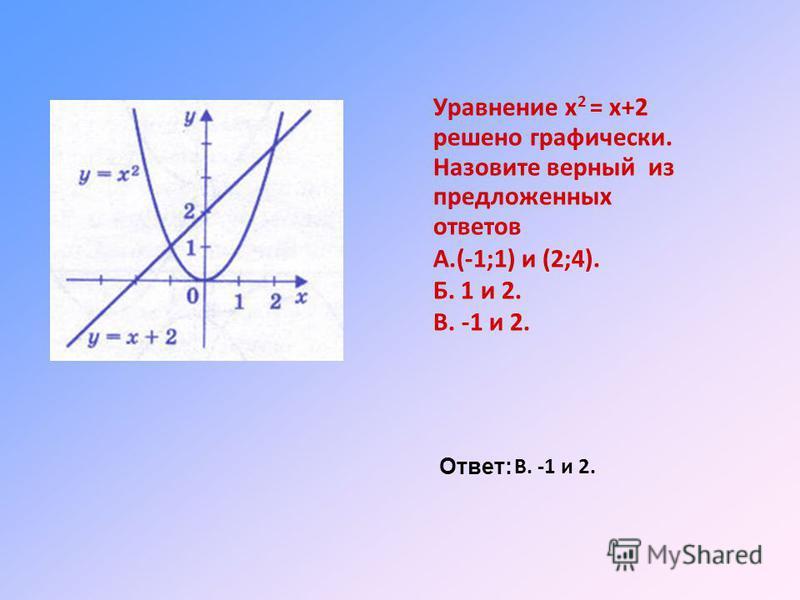 Уравнение х 2 = х+2 решено графически. Назовите верный из предложенных ответов А.(-1;1) и (2;4). Б. 1 и 2. В. -1 и 2. Ответ: В. -1 и 2.