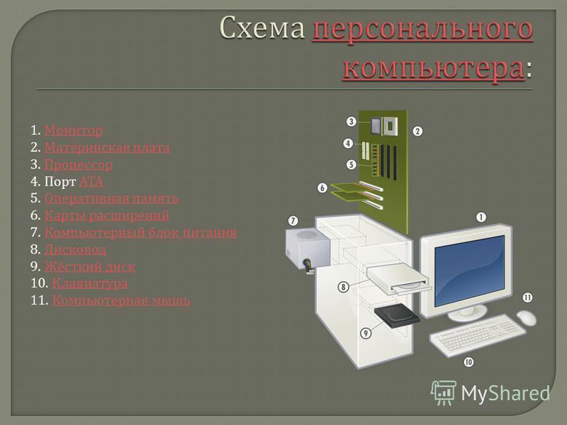 1. Монитор 2. Материнская плата 3. Процессор 4. Порт ATA 5. Оперативная память 6. Карты расширений 7. Компьютерный блок питания 8. Дисковод 9. Жёсткий диск 10. Клавиатура 11. Компьютерная мышь МониторМатеринская плата ПроцессорATAОперативная память К