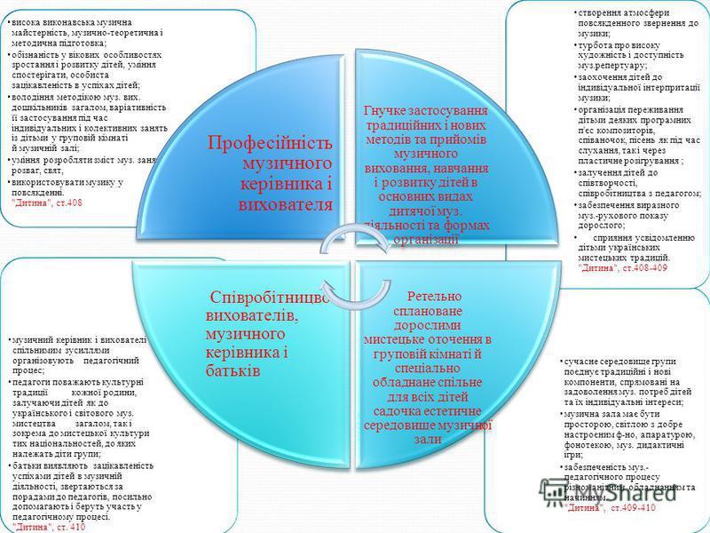 Умови успішної педагогічної роботи