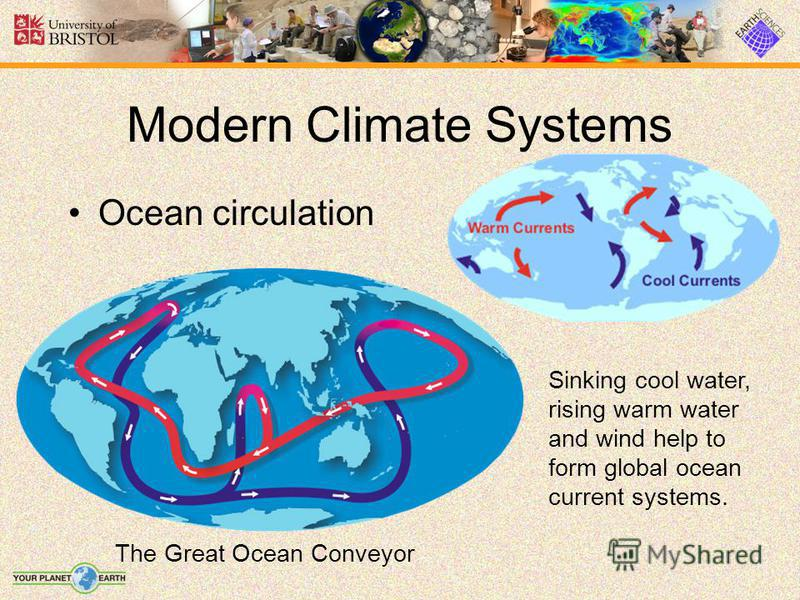 Modern Climate Systems Ocean circulation The Great Ocean Conveyor Sinking cool water, rising warm water and wind help to form global ocean current systems.