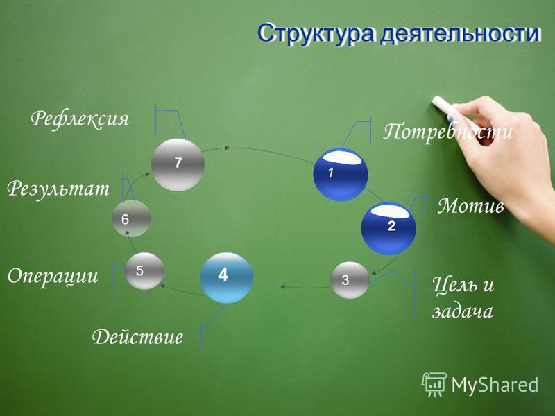 Операции Результат Действие Структура деятельности 53 7 4 2 Мотив 1 Потребности Цель и задача Рефлексия 6