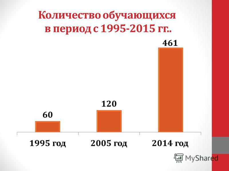 Количество обучающихся в период с 1995-2015 гг..