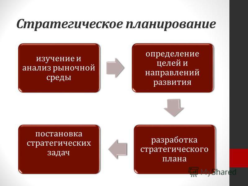 Стратегическое планирование изучение и анализ рыночной среды определение целей и направлений развития разработка стратегического плана постановка стратегических задач
