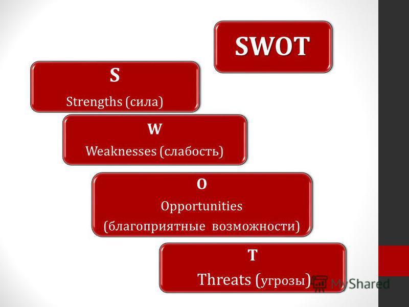 SWOT S Strengths (сила) W Weaknesses (слабость) O Opportunities (благоприятные возможности) T Threats ( угрозы )