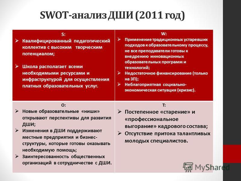 SWOT-анализ ДШИ (2011 год) S: Квалифицированный педагогический коллектив с высоким творческим потенциалом; Школа располагает всеми необходимыми ресурсами и инфраструктурой для осуществления платных образовательных услуг. W: Применение традиционных ус