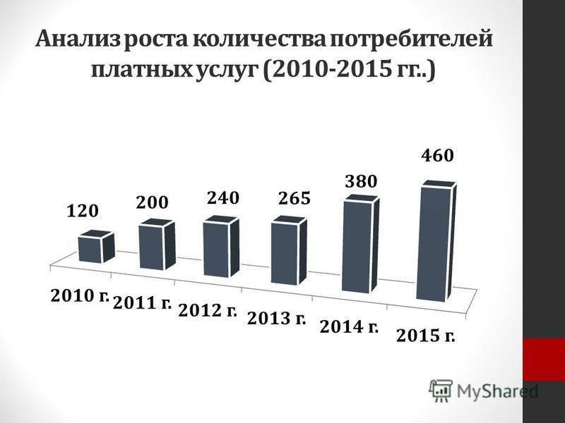 Анализ роста количества потребителей платных услуг (2010-2015 гг..)