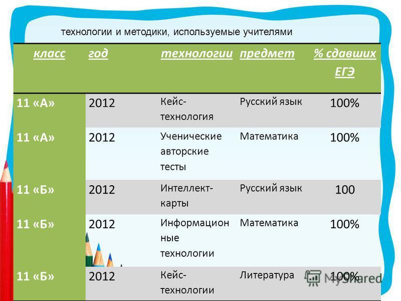 классгодтехнологиипредмет % сдавших ЕГЭ 11 «А»2012 Кейс- технология Русский язык 100% 11 «А»2012 Ученические авторские тесты Математика 100% 11 «Б»2012 Интеллект- карты Русский язык 100 11 «Б»2012 Информацион ные технологии Математика 100% 11 «Б»2012