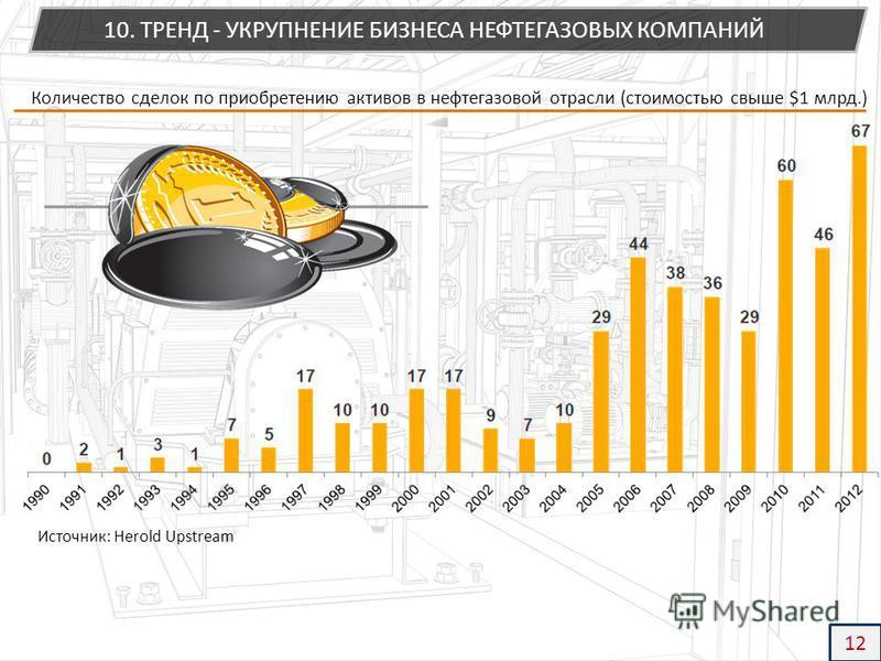 Количество сделок по приобретению активов в нефтегазовой отрасли (стоимостью свыше $1 млрд.) Источник: Herold Upstream 10. ТРЕНД - УКРУПНЕНИЕ БИЗНЕСА НЕФТЕГАЗОВЫХ КОМПАНИЙ 12