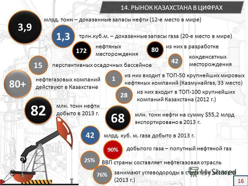 3,9 млрд. тонн – доказанные запасы нефти (12-е место в мире) 1,3 трлн.куб.м. – доказанные запасы газа (20-е место в мире) 80+ из них входит в ТОП-50 крупнейших мировых нефтяных компаний (Казмунайгаз, 33 место) 1 добытого газа – попутный нефтяной газ