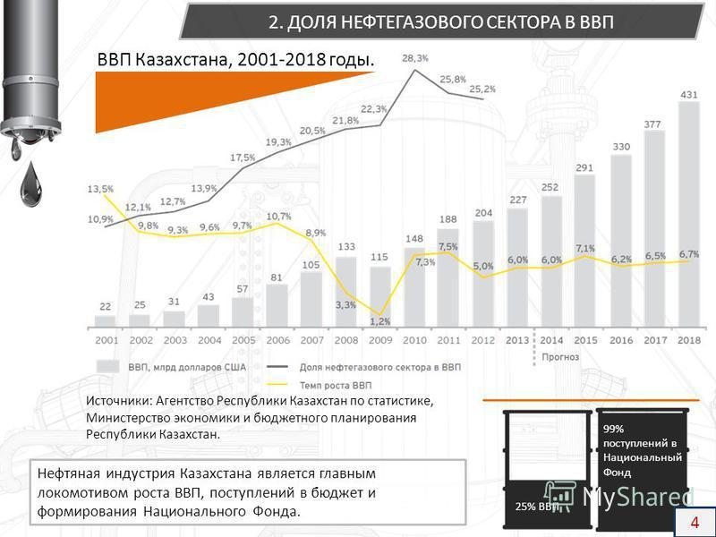 Нефтяная индустрия Казахстана является главным локомотивом роста ВВП, поступлений в бюджет и формирования Национального Фонда. ВВП Казахстана, 2001-2018 годы. 2. ДОЛЯ НЕФТЕГАЗОВОГО СЕКТОРА В ВВП Источники: Агентство Республики Казахстан по статистике