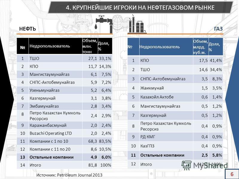 Недропользователь Объем, млн. тонн Доля, % 1ТШО27,133,1% 2КПО11,714,3% 3Мангистаумунайгаз 6,17,5% 4СНПС-Актобемунайгаз 5,97,2% 5Узеньмунайгаз 5,26,4% 6Казгермунай 3,13,8% 7Эмбамунайгаз 2,83,4% 8 Петро Казахстан Кумколь Ресорсиз 2,42,9% 9Каражанбасмун