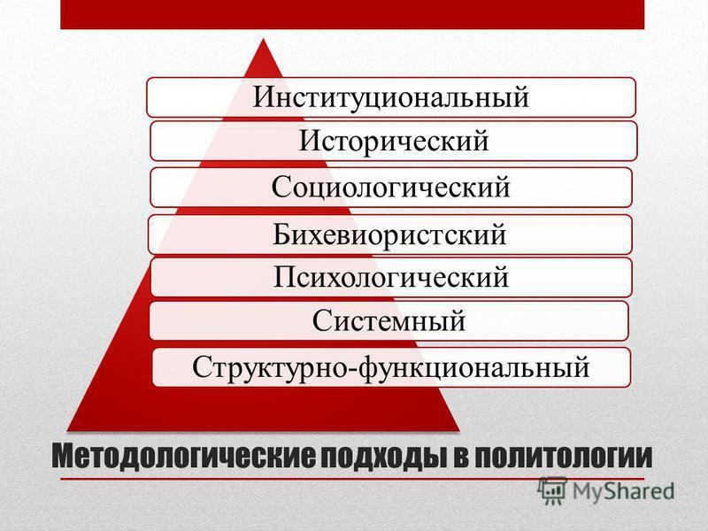 Методологические подходы в политологии Институциональный ИсторическийСоциологический БихевиористскийПсихологический СистемныйСтруктурно-функциональный
