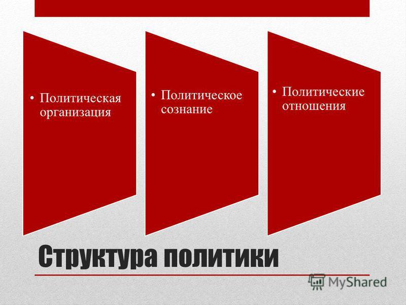 Структура политики Политическая организация Политическое сознание Политические отношения