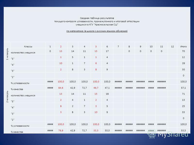 Сводная таблица результатов текущего контроля успеваемости, промежуточного и итоговой аттестации учащихся в КГУ