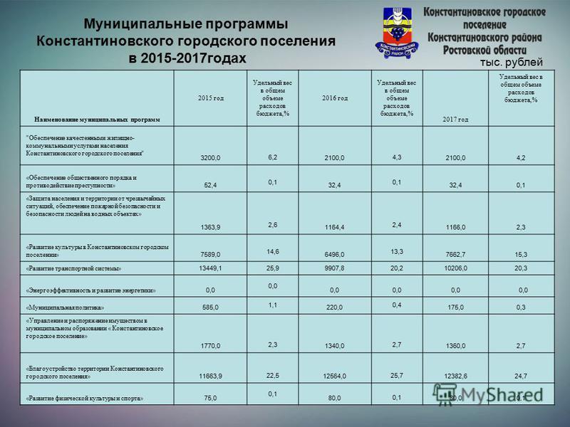 Муниципальные программы Константиновского городского поселения в 2015-2017 годах тыс. рублей Наименование муниципальных программ 2015 год Удельный вес в общем объеме расходов бюджета,% 2016 год Удельный вес в общем объеме расходов бюджета,% 2017 год
