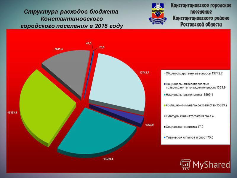 Структура расходов бюджета Константиновского городского поселения в 2015 году