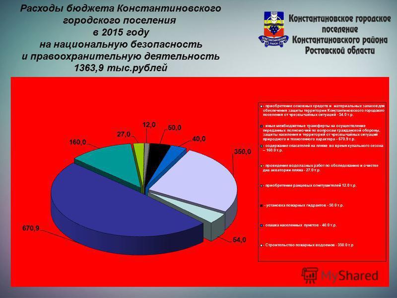 Расходы бюджета Константиновского городского поселения в 2015 году на национальную безопасность и правоохранительную деятельность 1363,9 тыс.рублей