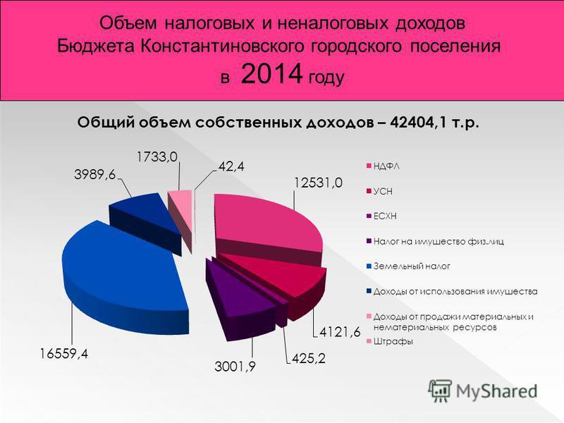 Объем налоговых и неналоговых доходов Бюджета Константиновского городского поселения в 2014 году