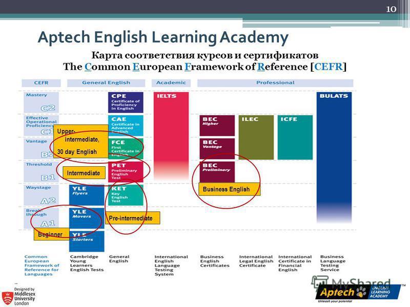 Карта соответствия курсов и сертификатов The Common European Framework of Reference [CEFR] Business English Pre-intermediate Beginner Aptech English Learning Academy 10 Intermediate Upper- intermediate, 30 day English