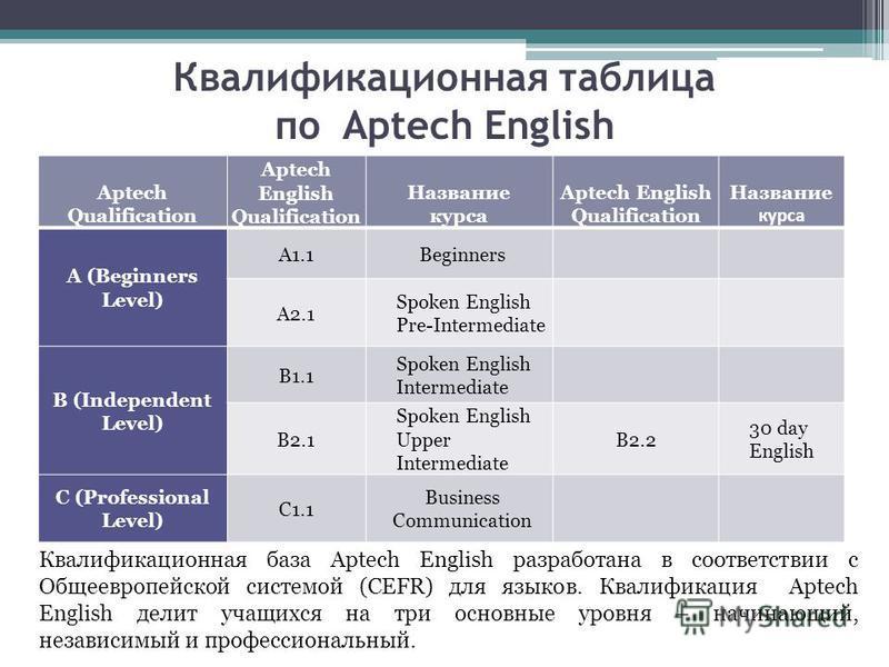 Квалификационная таблица по Aptech English Aptech Qualification Aptech English Qualification Название курса Aptech English Qualification Название курса A (Beginners Level) A1.1Beginners A2.1 Spoken English Pre-Intermediate B (Independent Level) B1.1