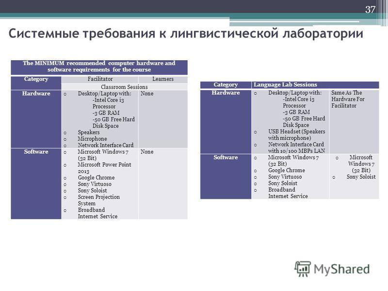 Системные требования к лингвистической лаборатории The MINIMUM recommended computer hardware and software requirements for the course CategoryFacilitatorLearners Classroom Sessions Hardware o Desktop/Laptop with: -Intel Core i3 Processor -3 GB RAM -5