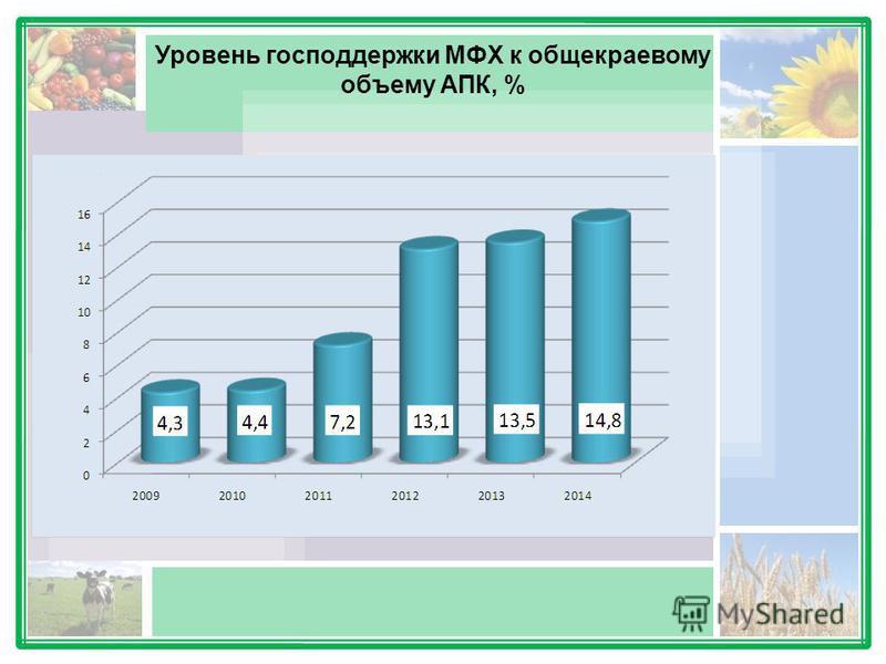 Уровень господдержки МФХ к общекраевому объему АПК, %