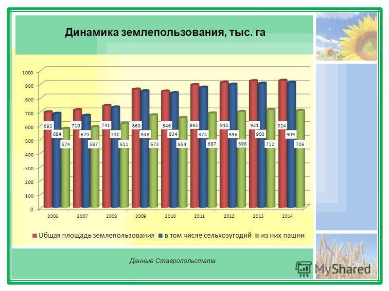 Динамика землепользования, тыс. га Данные Ставропольстата