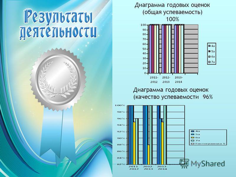 Диаграмма годовых оценок (общая успеваемость) 100% Диаграмма годовых оценок (качество успеваемости 96%