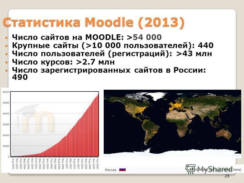 28 Статистика Moodle (2013) Число сайтов на MOODLE: >54 000 Крупные сайты (>10 000 пользователей): 440 Число пользователей (регистраций): >43 млн Число курсов: >2.7 млн Число зарегистрированных сайтов в России: 490