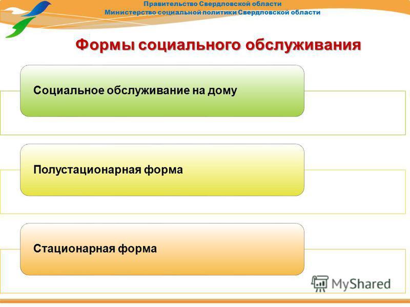 Правительство Свердловской области Министерство социальной политики Свердловской области Формы социального обслуживания Социальное обслуживание на дому Полустационарная форма Стационарная форма