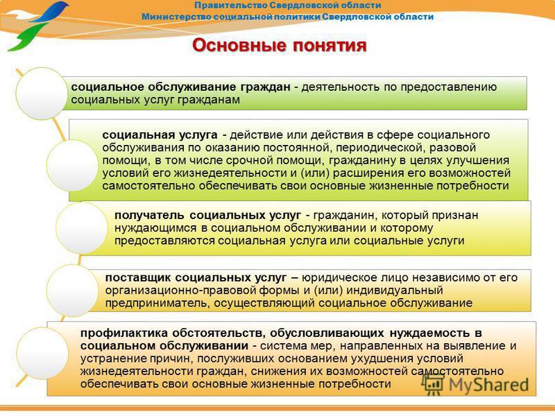 Правительство Свердловской области Министерство социальной политики Свердловской области Основные понятия социальное обслуживание граждан - деятельность по предоставлению социальных услуг гражданам социальная услуга - действие или действия в сфере со