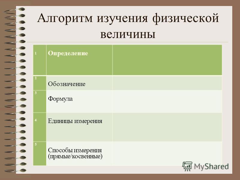 Алгоритм изучения физической величины 1 Определение 2 Обозначение 3 Формула 4 Единицы измерения 5 Способы измерения (прямые/косвенные)