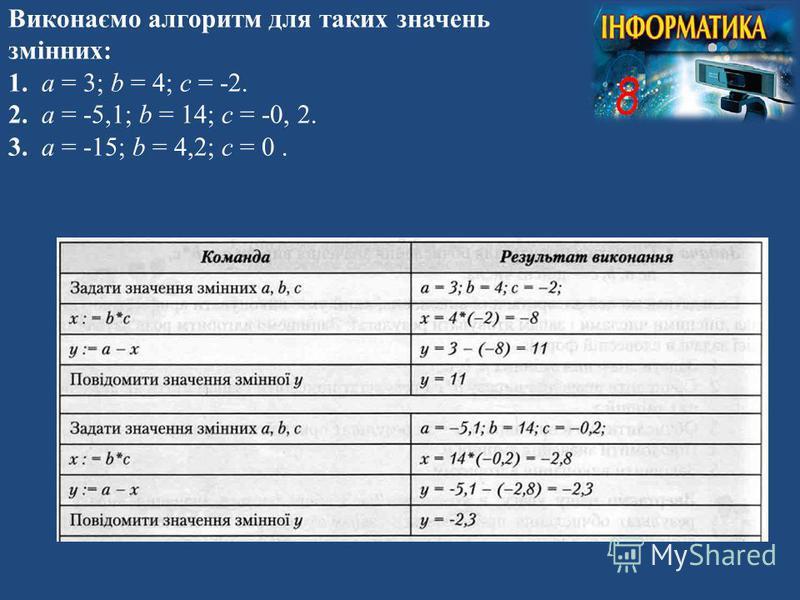 Виконаємо алгоритм для таких значень змінних: 1. а = 3; b = 4; c = -2. 2. а = -5,1; b = 14; c = -0, 2. 3. а = -15; b = 4,2; c = 0.