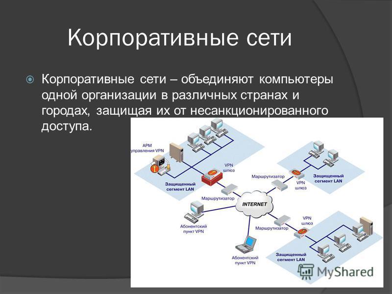 Корпоративные сети Корпоративные сети – объединяют компьютеры одной организации в различных странах и городах, защищая их от несанкционированного доступа.